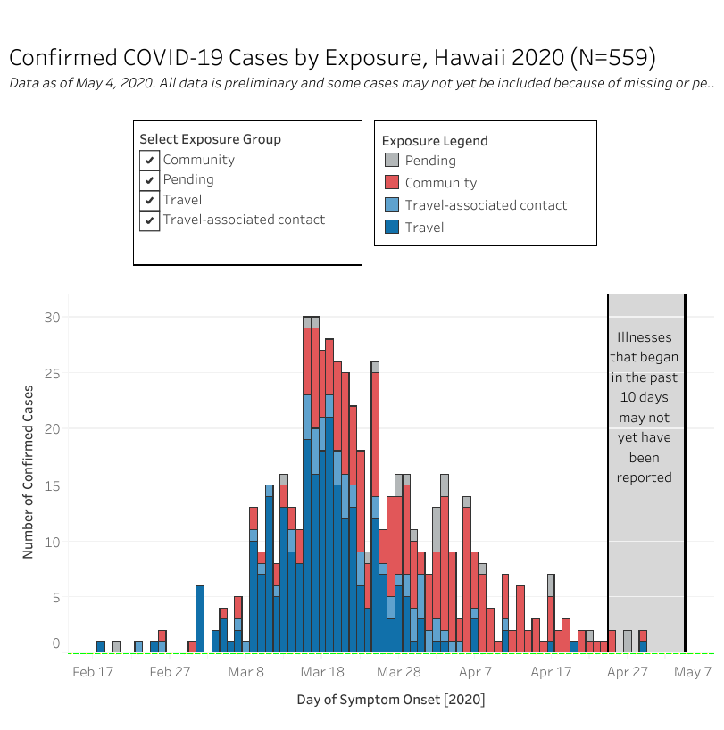 Graph of confirmed COVID-19 Cases by Exposure as of May 5, 2020